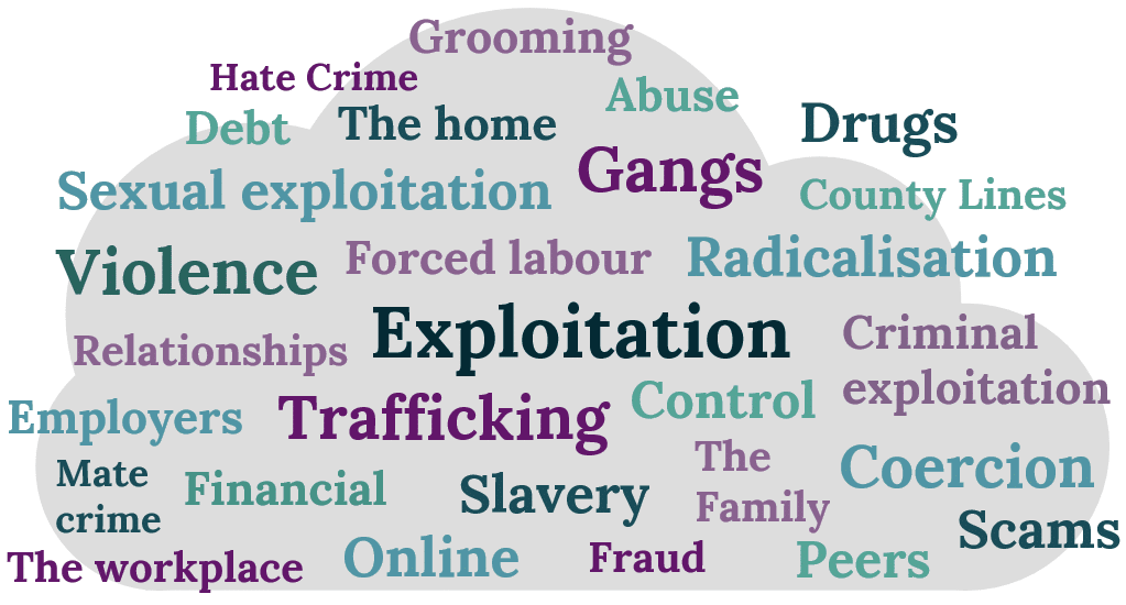 Diagram illustrating the different forms exploitation can take and the factors it involves. These include: grooming; hate crime; abuse' debt; drugs; sexual exploitation; county lines; violence; forced labour; radicalisation; criminal exploitation; trafficking; control; coercion; mate crime; financial exploitation; slavery; fraud; and scams. Exploitation can take place in a range of settings and situations including: the home and family; relationships; the workplace; online; frienships with peers; and as part of association with a gang.