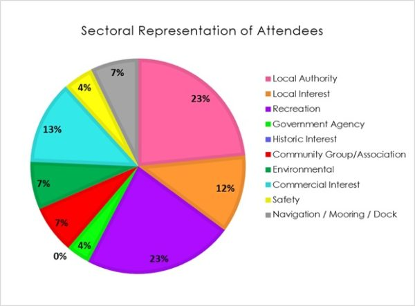 Pie chart showing the secoral balance of attendees